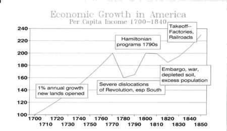 Economic Growth in America