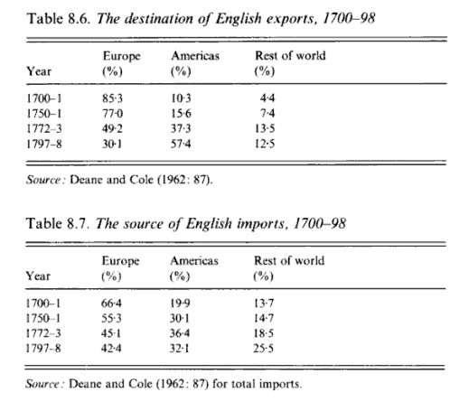 Destination of English Exports