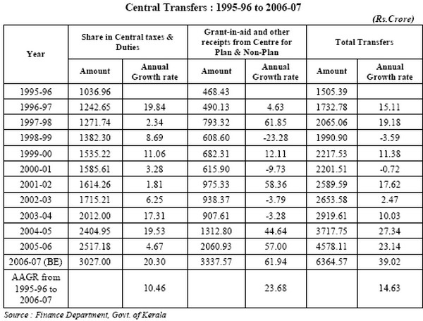 Central Transfers