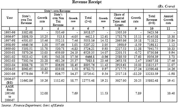 Revenue Receipt and Expenditure