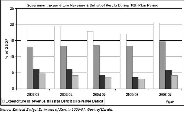 Kerala During 10th plan