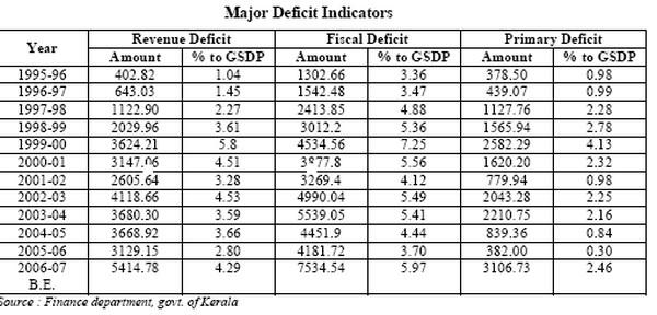 Major Deficit Indicators