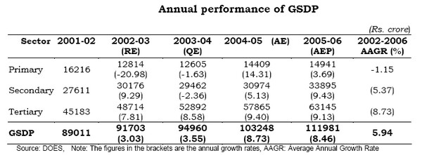 Annual Performance of GSDP