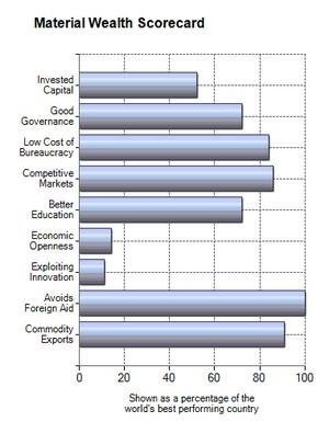 Material Wealth Scorecard