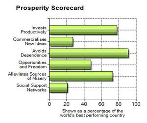 Prosperity Scorecard
