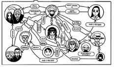 Relaciones Familia Zoldyck