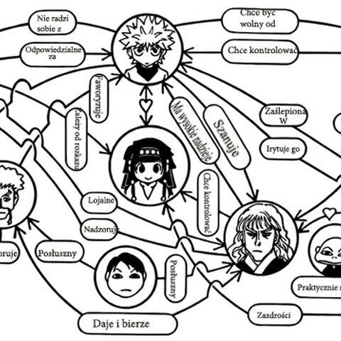 Relacje Zoldycków(Manga)