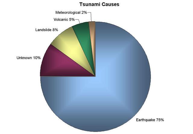 File:Tsunami-Cause-Graph.jpg