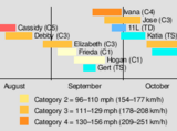 2018 Atlantic hurricane season (theweatherman561)
