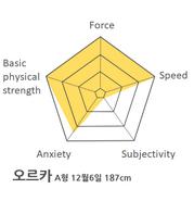 Orca's chart