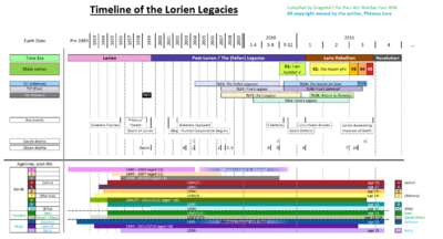 Lorien Timeline