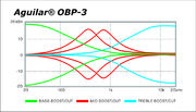 Aguilar OPB-3 frequency chart