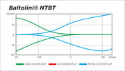 Bartolini NTBT frequency chart