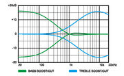 Frequency response SDB
