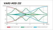 Vari-Mid III EQ frequency chart
