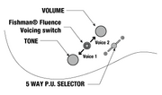 Controls HSH 5-way Fluence-toggle