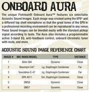 EP9 Aura chart