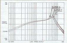 1985 Single-coil output graph