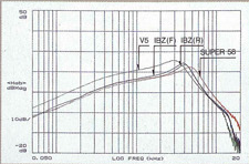 1985 Humbucker output graph