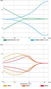 ANB205 EQ charts