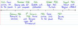Ruhr Crisis Timeline 2