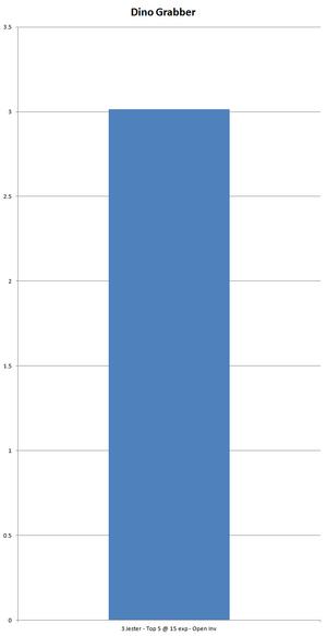 Chart Dino-Grabber