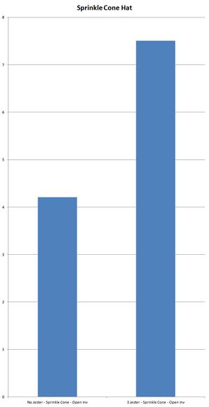 Chart SprinkleConeHat