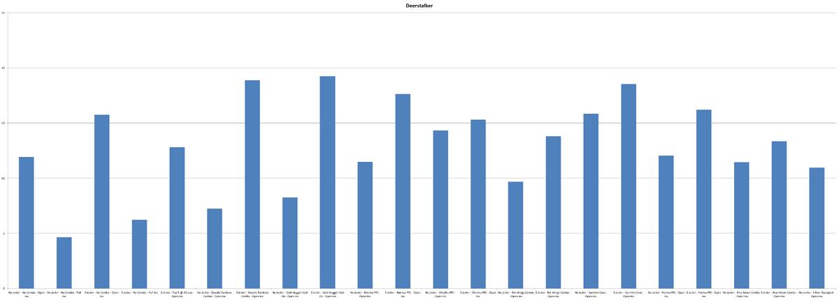 Chart Deerstalker