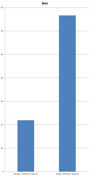Chart Blair