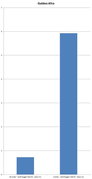 Chart GoldenAfro