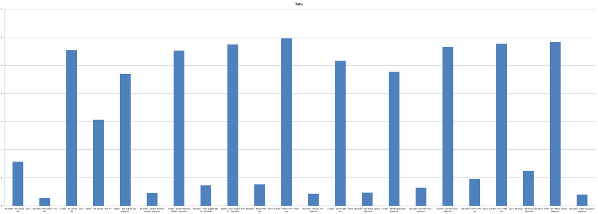 Chart Tutu