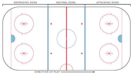 HockeyRink-Zones