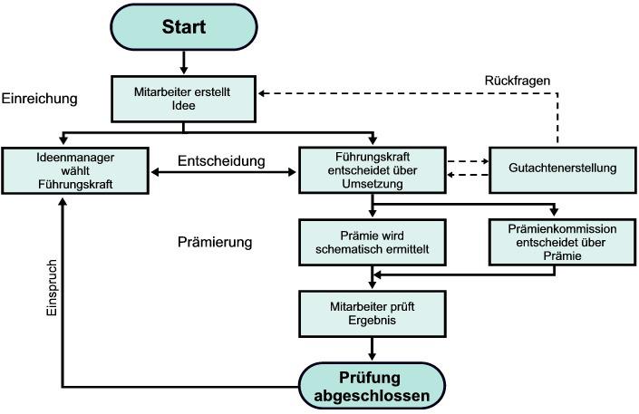 Dib-Mischmodell-Ablaufdiagr
