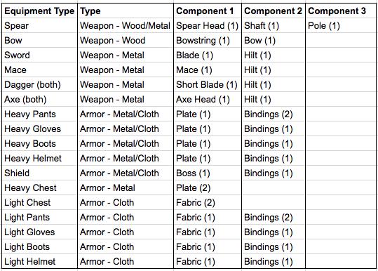 Equipmenttypes