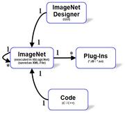 ImageNetsStructure