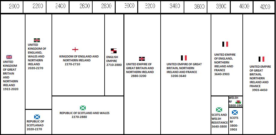 Future Timeline of the United Kingdom