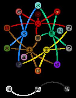 Diagrama de Relaciones Elementales Avanzadas