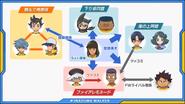 Inakuni Raimon Relationships