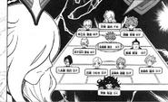 Formación de la Seisho Gakuen (AO Manga)