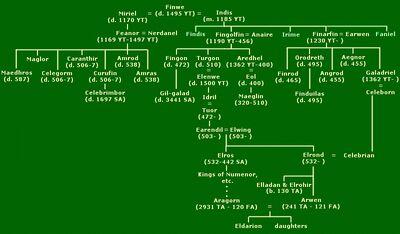 Finwe-stamboom