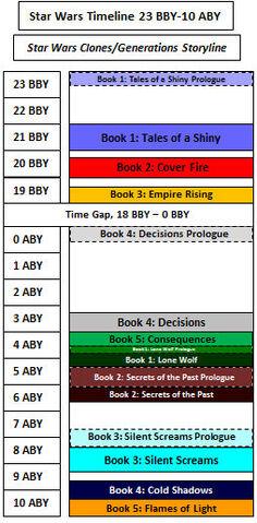 File:Star Wars Generations Timeline.jpg