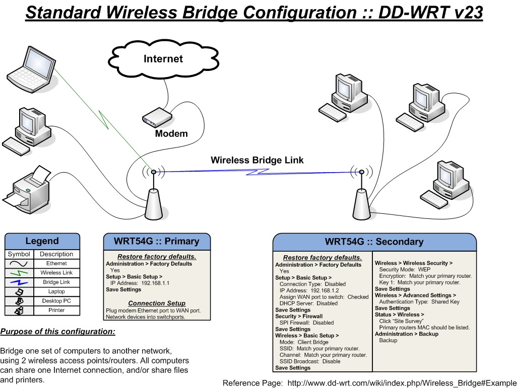 Bridging Routers Diagrams Wiring Wireless Home Network Router Broadcom Diagram Bridge Infodepot Wiki Fandom Powered By Wikia Extending Range