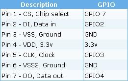 Linksys WRT54G-TM SD/MMC mod   InfoDepot Wiki   FANDOM