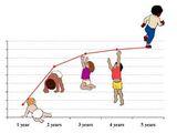 Fisiologia do Crescimento