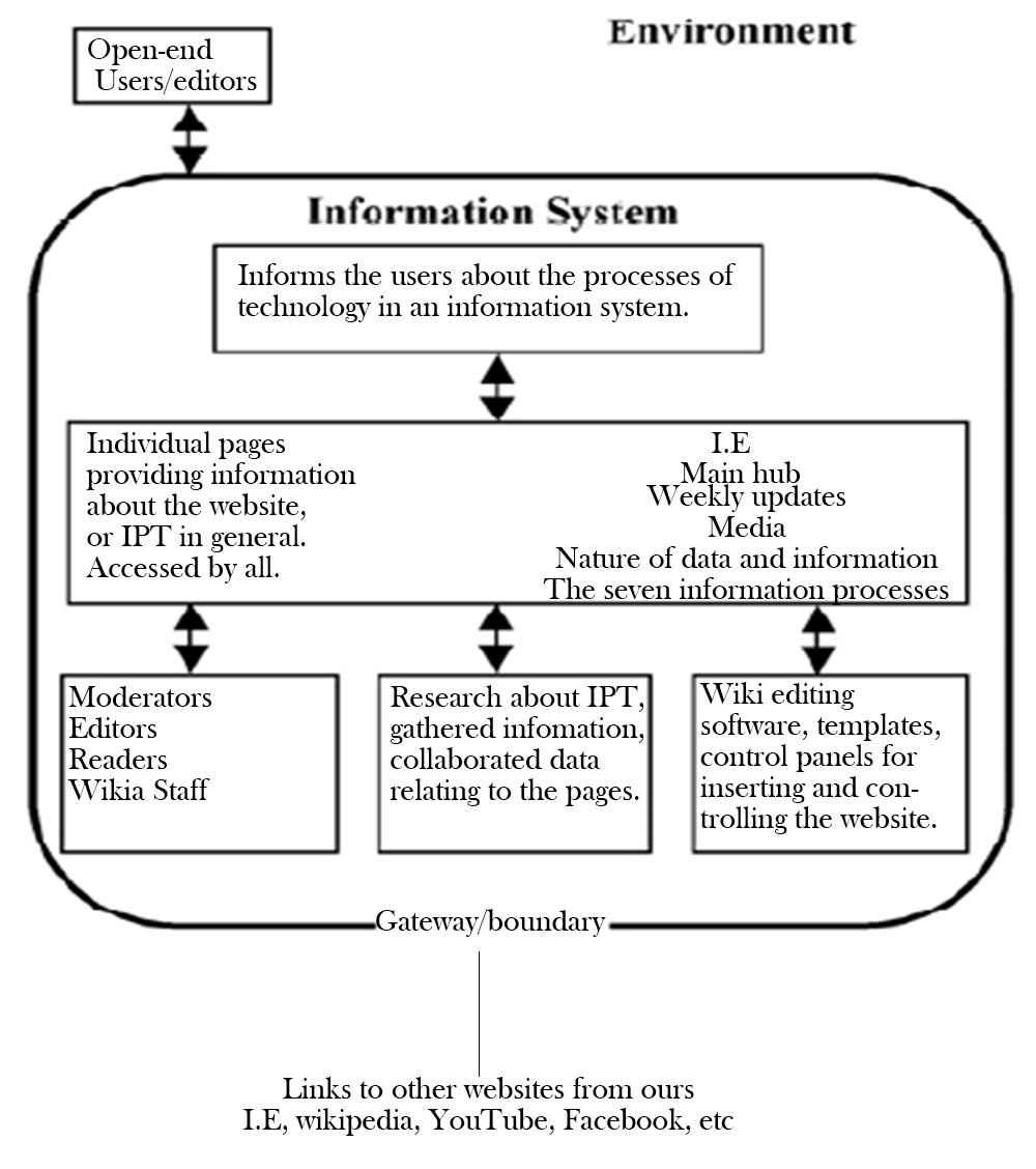 Isc Diagrams