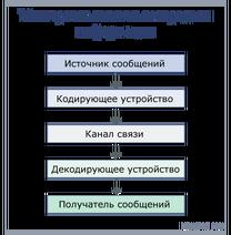 Informationtransfer