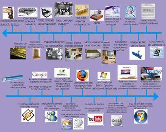 Linea del tiempo de la informatica