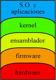 Arquitectura computador