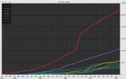 Wikibooks- statystyki