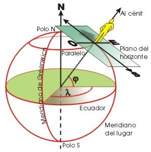 Topografía, astronomía y geodesia